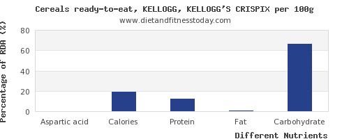 chart to show highest aspartic acid in kelloggs cereals per 100g