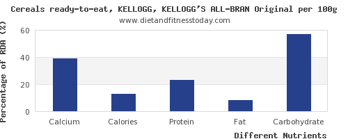 chart to show highest calcium in kelloggs cereals per 100g