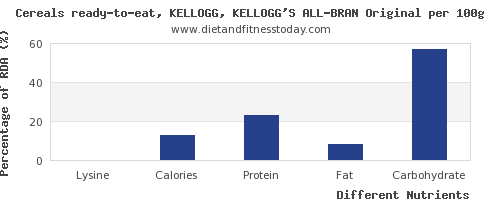 chart to show highest lysine in kelloggs cereals per 100g