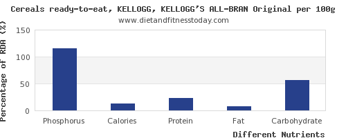 chart to show highest phosphorus in kelloggs cereals per 100g