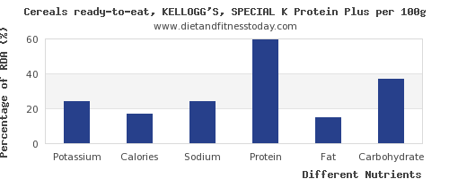 chart to show highest potassium in kelloggs cereals per 100g