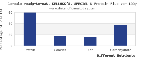 chart to show highest protein in kelloggs cereals per 100g