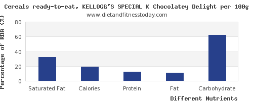 chart to show highest saturated fat in kelloggs cereals per 100g