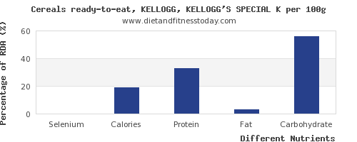 chart to show highest selenium in kelloggs cereals per 100g