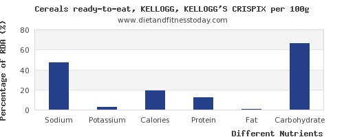 chart to show highest sodium in kelloggs cereals per 100g