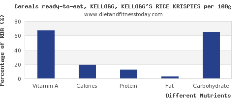 chart to show highest vitamin a in kelloggs cereals per 100g