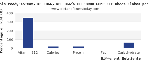 chart to show highest vitamin b12 in kelloggs cereals per 100g