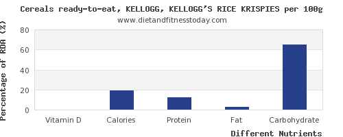 chart to show highest vitamin d in kelloggs cereals per 100g