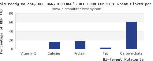 chart to show highest vitamin e in kelloggs cereals per 100g