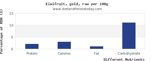 chart to show highest protein in kiwi per 100g