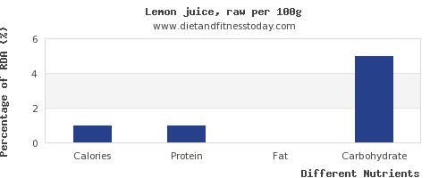 chart to show highest calories in lemon juice per 100g