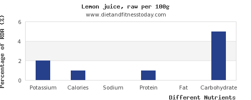 chart to show highest potassium in lemon juice per 100g