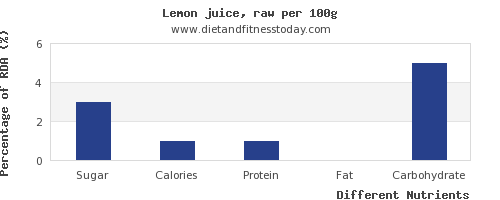 chart to show highest sugar in lemon juice per 100g