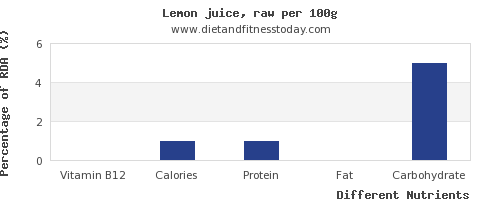 chart to show highest vitamin b12 in lemon juice per 100g