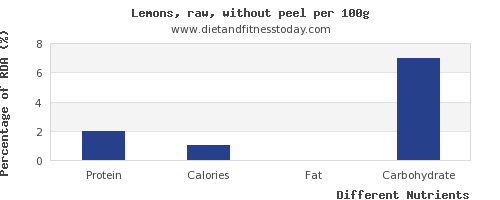 chart to show highest protein in lemon per 100g