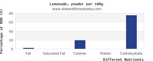 chart to show highest fat in lemonade per 100g