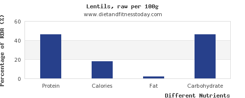 chart to show highest protein in lentils per 100g