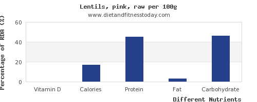 chart to show highest vitamin d in lentils per 100g