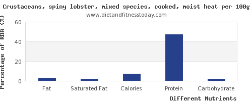 chart to show highest fat in lobster per 100g