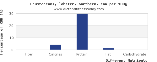 chart to show highest fiber in lobster per 100g