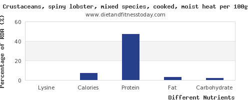 chart to show highest lysine in lobster per 100g