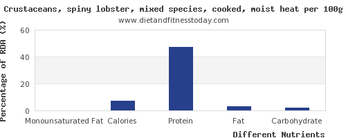 chart to show highest monounsaturated fat in lobster per 100g