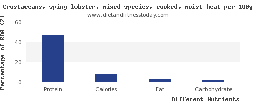 chart to show highest protein in lobster per 100g
