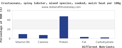 chart to show highest vitamin b6 in lobster per 100g