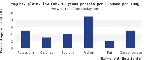 chart to show highest potassium in low fat yogurt per 100g