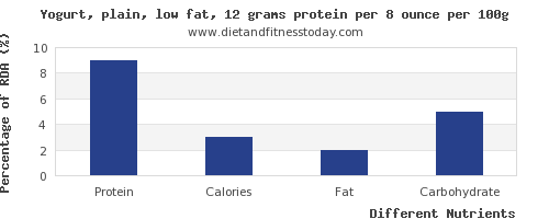 chart to show highest protein in low fat yogurt per 100g