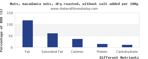 chart to show highest fat in macadamia nuts per 100g
