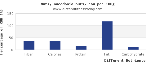 chart to show highest fiber in macadamia nuts per 100g