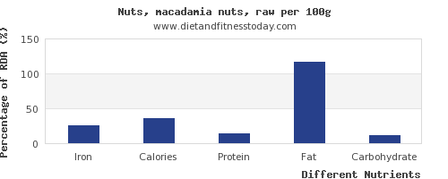 chart to show highest iron in macadamia nuts per 100g