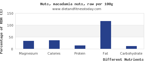 chart to show highest magnesium in macadamia nuts per 100g