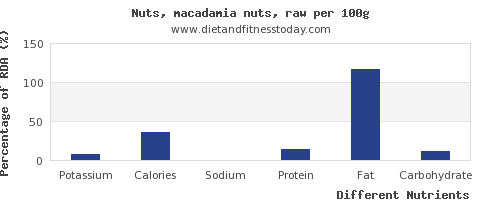 chart to show highest potassium in macadamia nuts per 100g