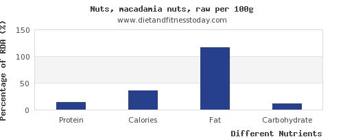chart to show highest protein in macadamia nuts per 100g