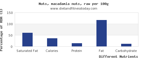 chart to show highest saturated fat in macadamia nuts per 100g