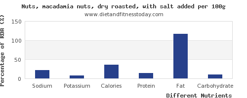 chart to show highest sodium in macadamia nuts per 100g