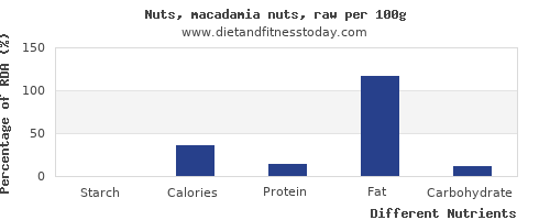 chart to show highest starch in macadamia nuts per 100g
