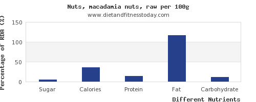 chart to show highest sugar in macadamia nuts per 100g