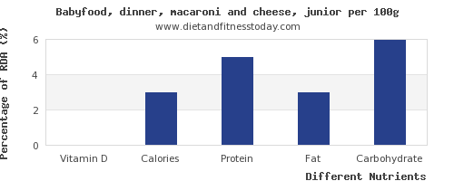 chart to show highest vitamin d in macaroni and cheese per 100g