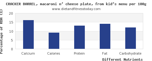 chart to show highest calcium in macaroni per 100g