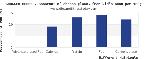 chart to show highest polyunsaturated fat in macaroni per 100g