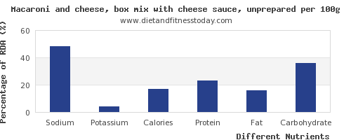 chart to show highest sodium in macaroni per 100g