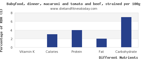 chart to show highest vitamin k in macaroni per 100g