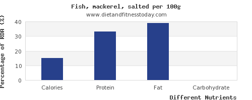 chart to show highest calories in mackerel per 100g