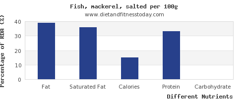 chart to show highest fat in mackerel per 100g