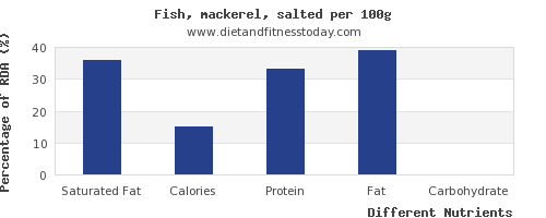 chart to show highest saturated fat in mackerel per 100g