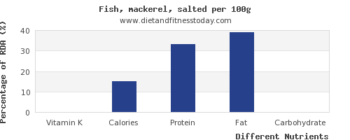 chart to show highest vitamin k in mackerel per 100g
