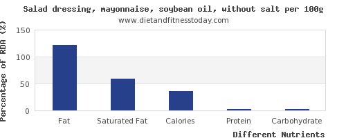 chart to show highest fat in mayonnaise per 100g